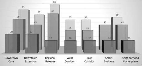 DCCSP FFLF Height Chart