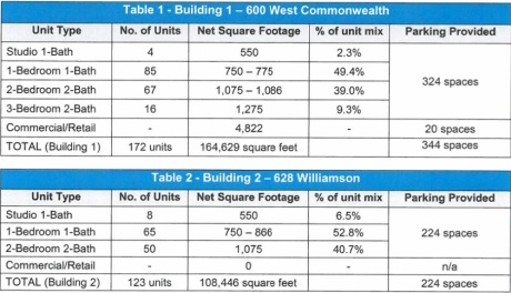 600 W. Commonwalth Specs