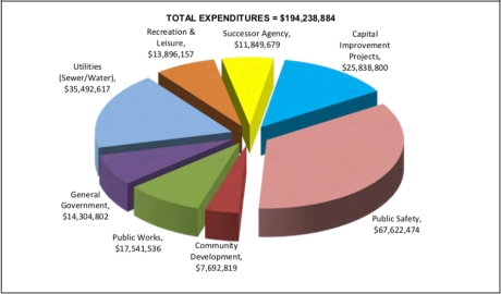 Total Expeditures City Budget